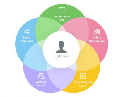 O Que Significa A Era Do Cliente Omnichannel?